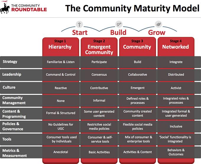Dé vaardigheden van een succesvol communitymanagement-team